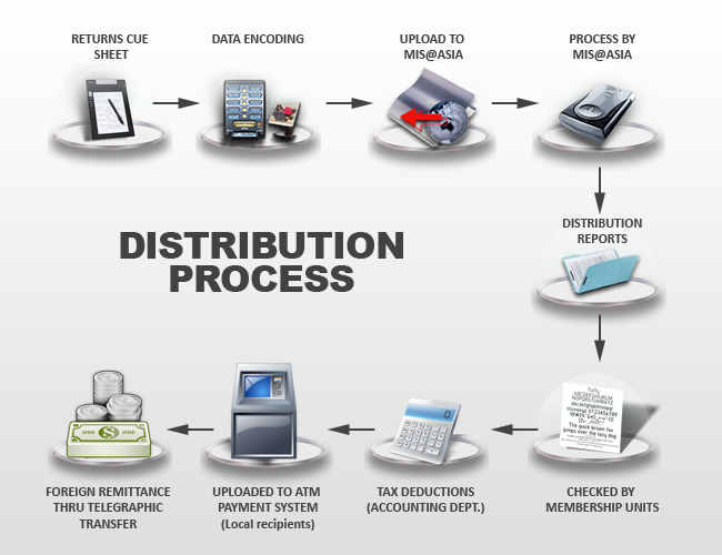 disti_process